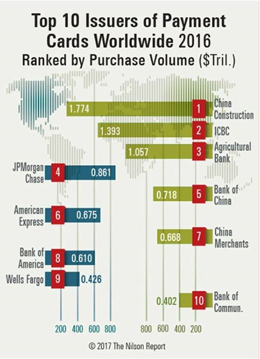 Issue #1121 includes a ranking of the 150 largest payment ...